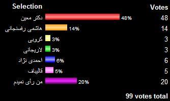 نتایج نهایی نظرسنجی «پنجره چوبی» با سوال «به کی رای میدی ؟»